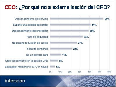 Un 77% de los CEOs desconoce la externalización del CPD, según una encuesta de Interxion