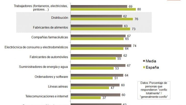 La distribución y los fabricantes de alimentos, áreas de actividad con un alto nivel de confianza
