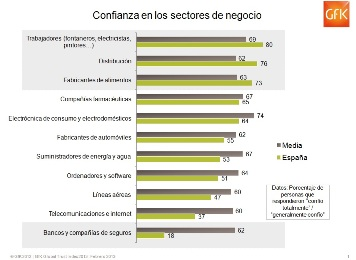 <!--:es-->Sólo el 18% de los españoles confía en los bancos y las compañías de seguros <!--:-->