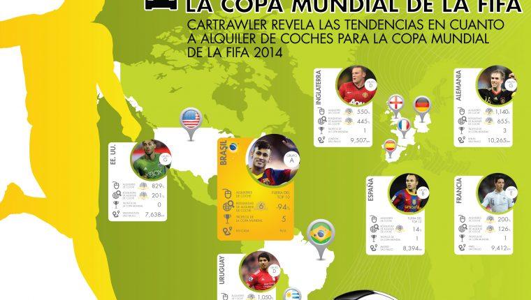 <!--:es-->CarTrawler revela las tendencias en cuanto a alquiler de coches para la Copa Mundial de la FIFA Brasil 2014<!--:-->