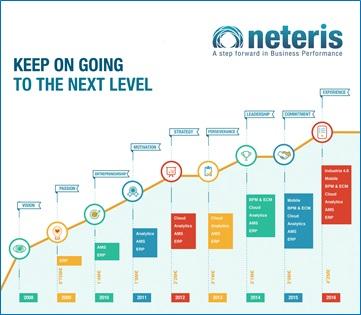 <!--:es-->La compañía tecnológica Neteris crece un 30% en 2016 <!--:-->