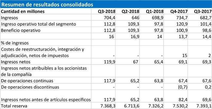 CAE anuncia sus resultados para el tercer trimestre fiscal de 2018